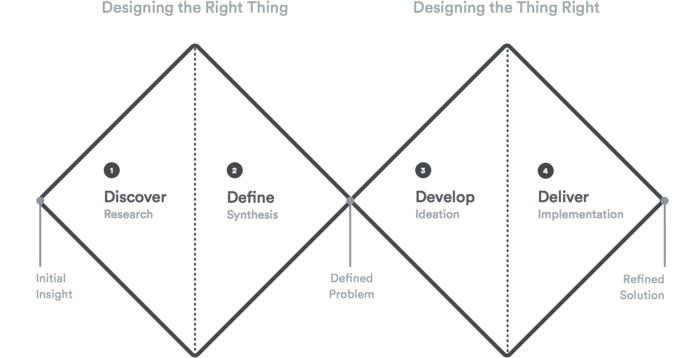 UX Design Process - Double Diamond Diagram by British Design Council