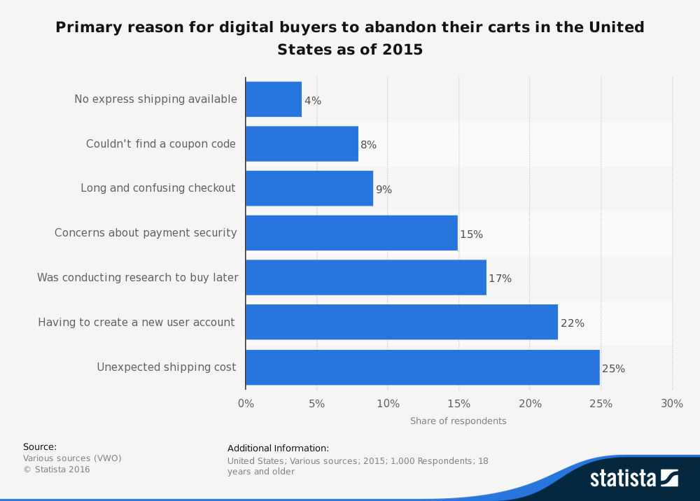 Ecommerce Conversion Rate Abandoned Cart Reasons