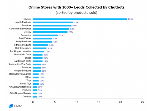 Ecommerce Conversion Rate Chatbot Lead Capture