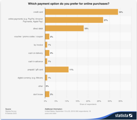 Ecommerce Conversion Rate Payment Methods