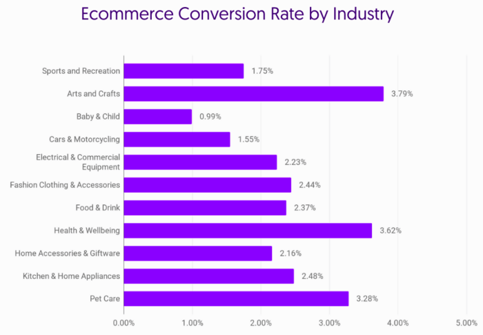 E-commerce Conversion by Industry