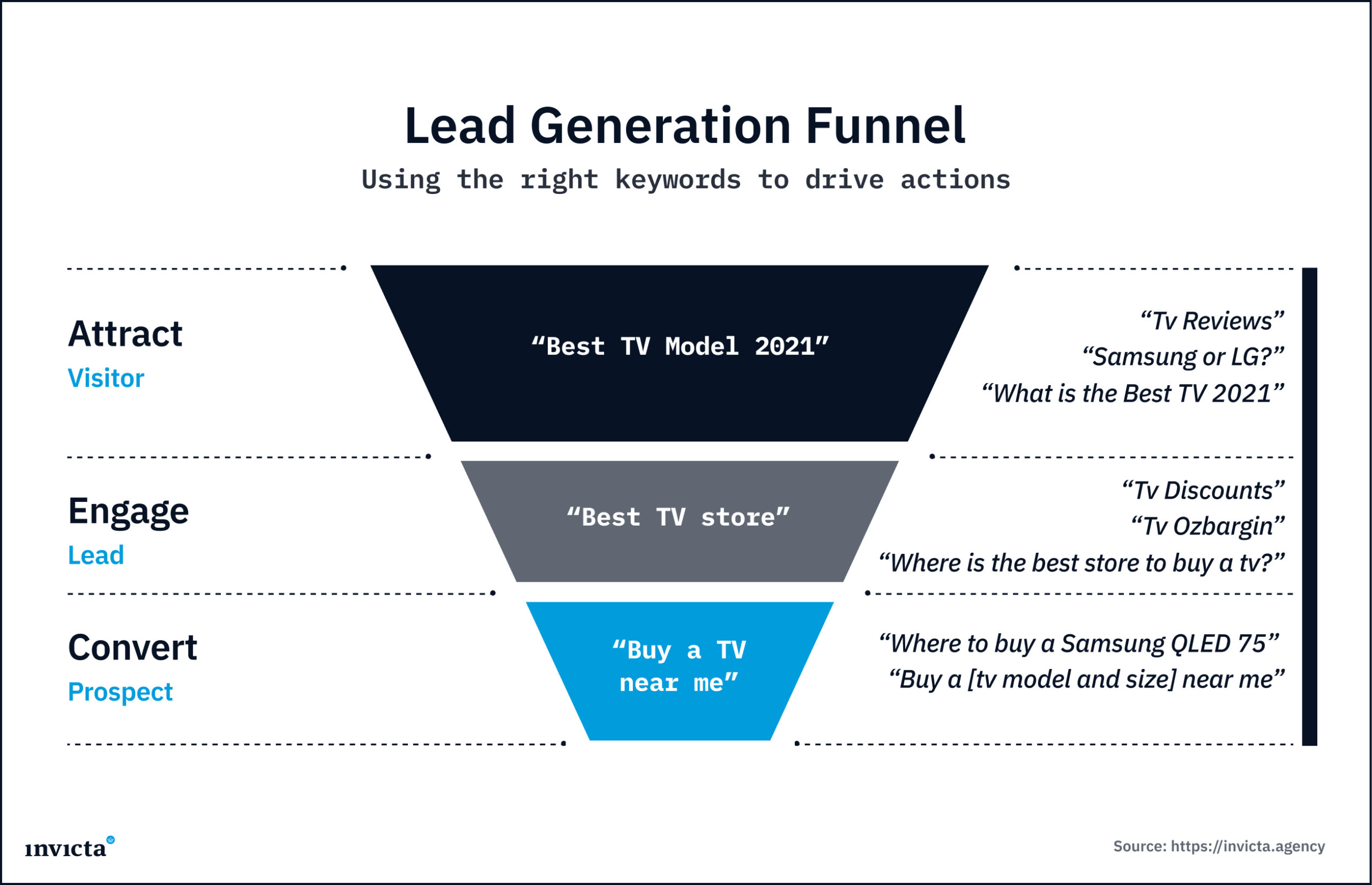 SEO for Lead Generation Funnel