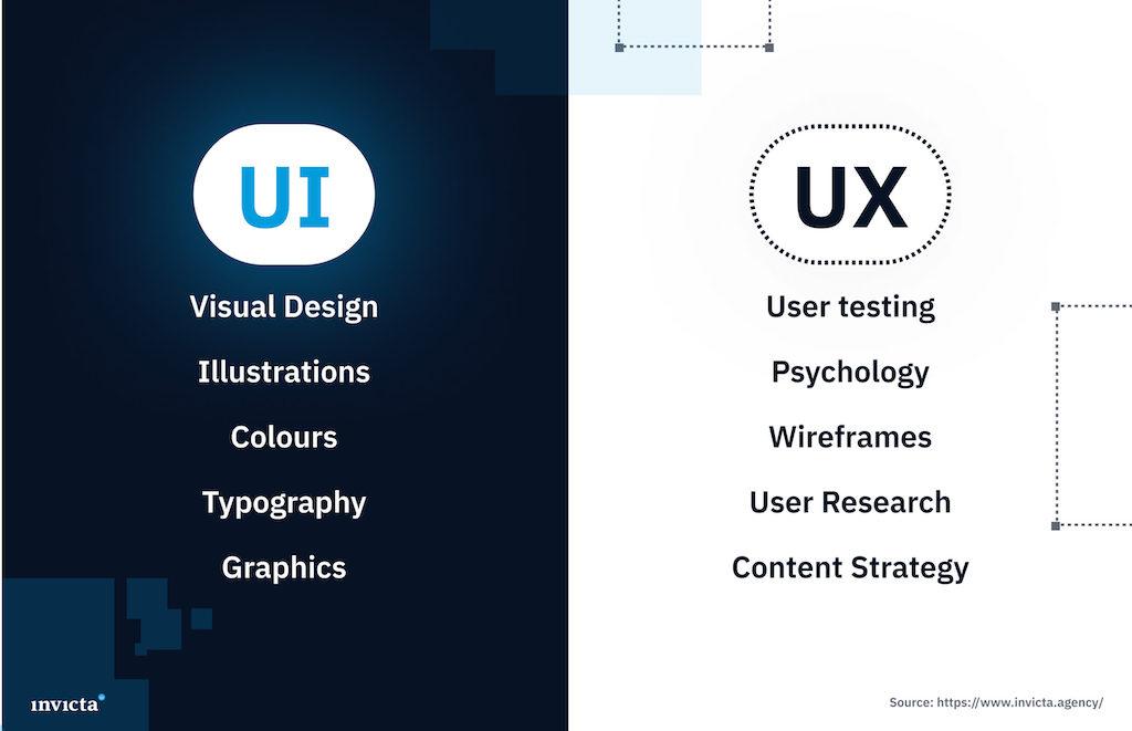 UI vs UX comparison